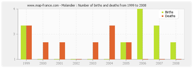Molandier : Number of births and deaths from 1999 to 2008