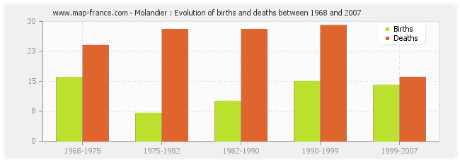 Molandier : Evolution of births and deaths between 1968 and 2007