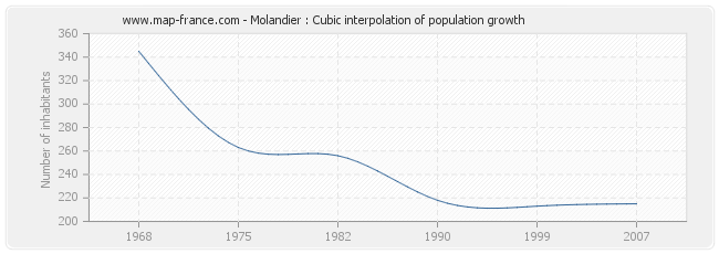 Molandier : Cubic interpolation of population growth