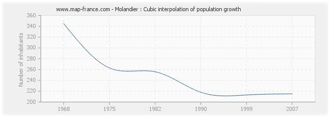 Molandier : Cubic interpolation of population growth