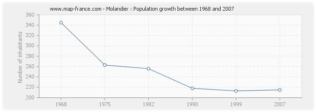 Population Molandier