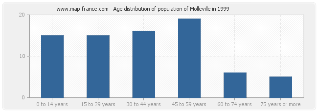 Age distribution of population of Molleville in 1999