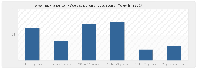 Age distribution of population of Molleville in 2007
