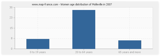 Women age distribution of Molleville in 2007
