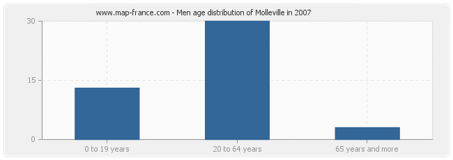 Men age distribution of Molleville in 2007