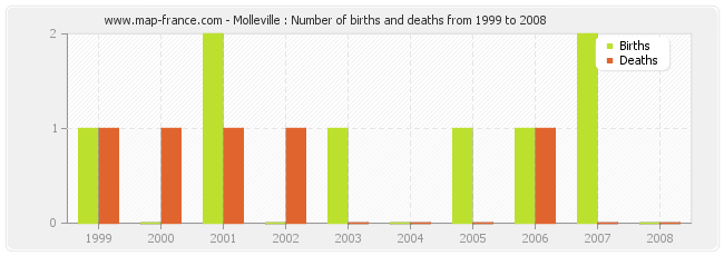 Molleville : Number of births and deaths from 1999 to 2008