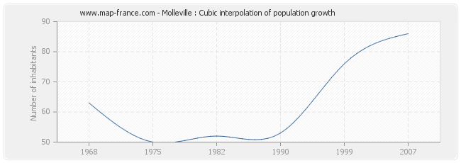 Molleville : Cubic interpolation of population growth