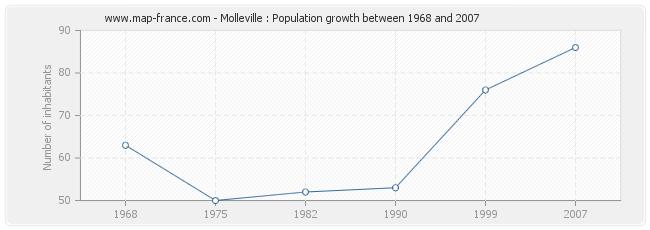 Population Molleville