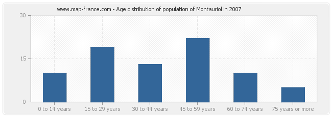 Age distribution of population of Montauriol in 2007