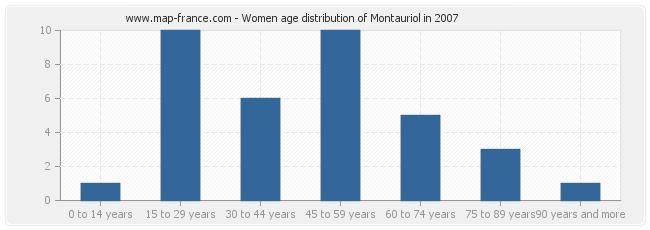 Women age distribution of Montauriol in 2007