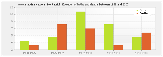 Montauriol : Evolution of births and deaths between 1968 and 2007