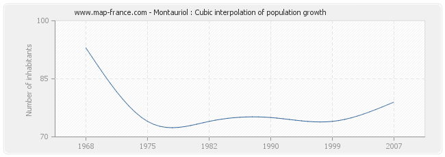 Montauriol : Cubic interpolation of population growth