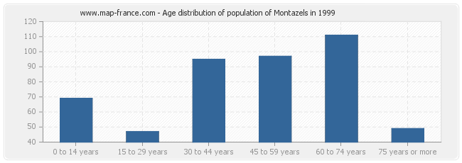 Age distribution of population of Montazels in 1999