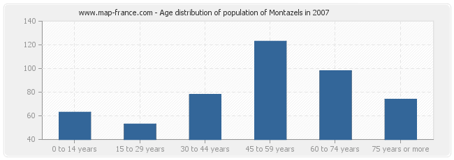 Age distribution of population of Montazels in 2007