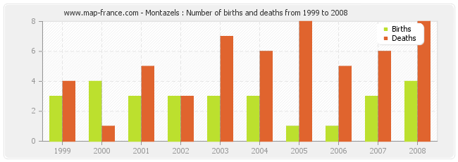 Montazels : Number of births and deaths from 1999 to 2008