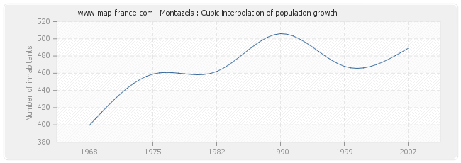 Montazels : Cubic interpolation of population growth