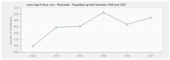 Population Montazels
