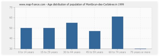 Age distribution of population of Montbrun-des-Corbières in 1999