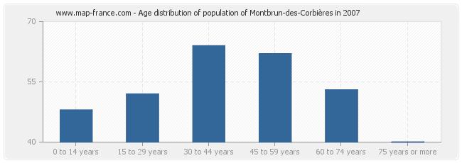 Age distribution of population of Montbrun-des-Corbières in 2007