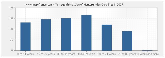 Men age distribution of Montbrun-des-Corbières in 2007