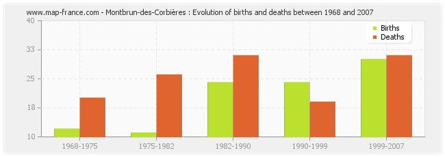 Montbrun-des-Corbières : Evolution of births and deaths between 1968 and 2007
