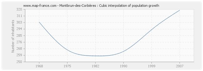 Montbrun-des-Corbières : Cubic interpolation of population growth