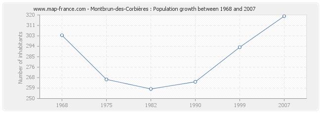 Population Montbrun-des-Corbières