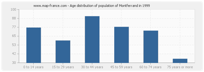 Age distribution of population of Montferrand in 1999
