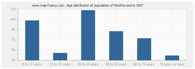 Age distribution of population of Montferrand in 2007
