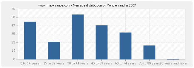 Men age distribution of Montferrand in 2007