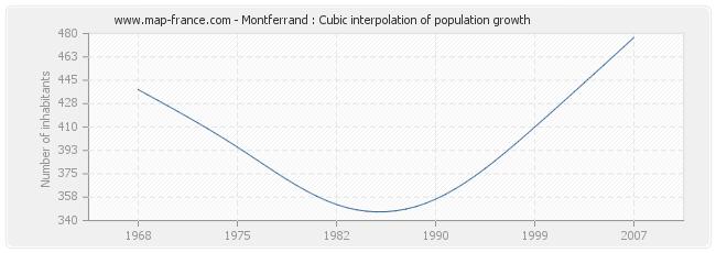 Montferrand : Cubic interpolation of population growth