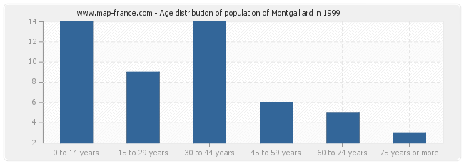 Age distribution of population of Montgaillard in 1999