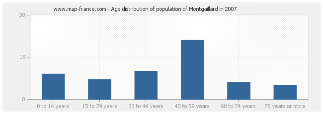 Age distribution of population of Montgaillard in 2007