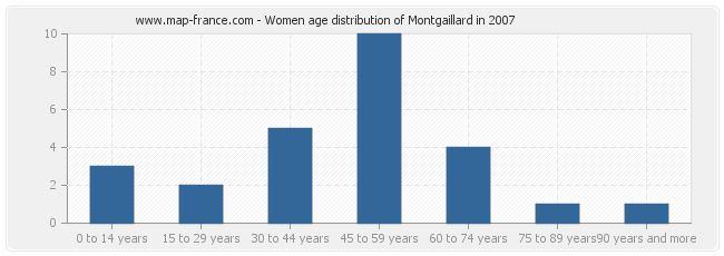 Women age distribution of Montgaillard in 2007