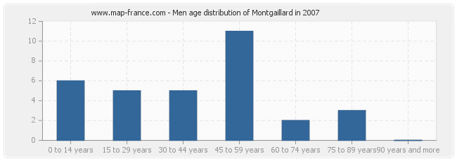 Men age distribution of Montgaillard in 2007