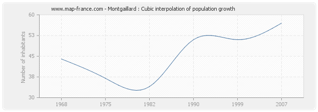 Montgaillard : Cubic interpolation of population growth