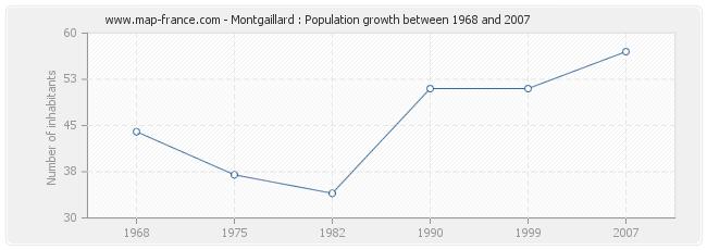 Population Montgaillard