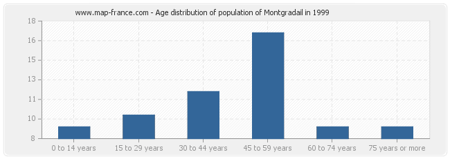 Age distribution of population of Montgradail in 1999