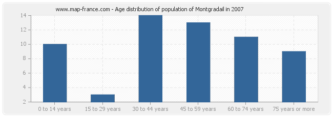Age distribution of population of Montgradail in 2007
