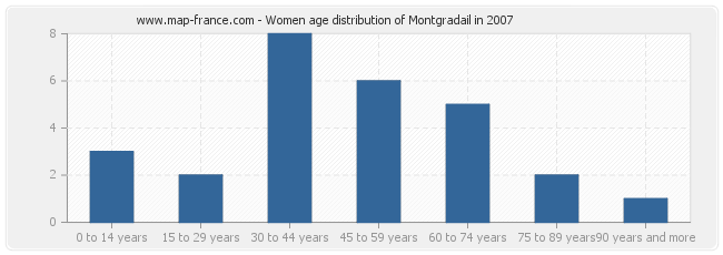 Women age distribution of Montgradail in 2007