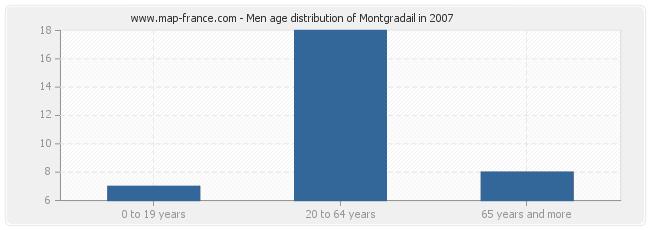 Men age distribution of Montgradail in 2007