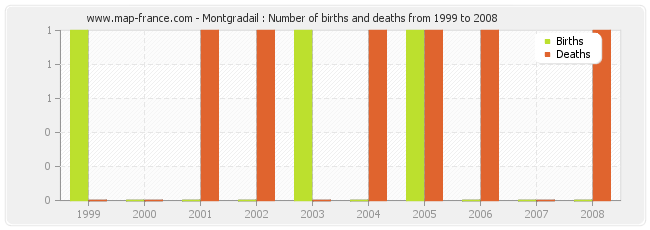 Montgradail : Number of births and deaths from 1999 to 2008