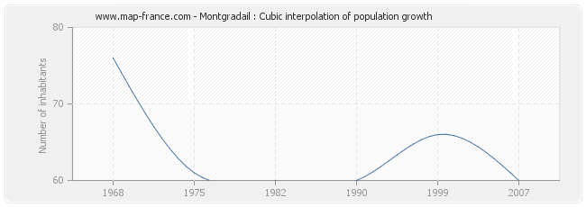 Montgradail : Cubic interpolation of population growth