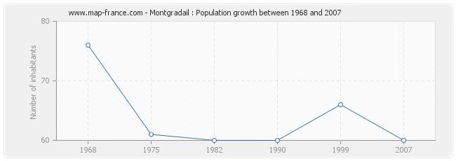 Population Montgradail
