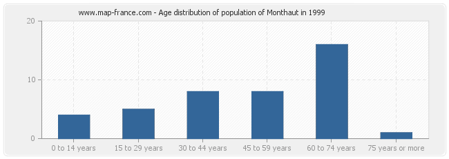 Age distribution of population of Monthaut in 1999