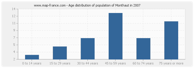 Age distribution of population of Monthaut in 2007