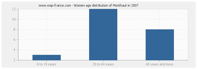 Women age distribution of Monthaut in 2007