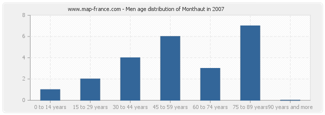 Men age distribution of Monthaut in 2007