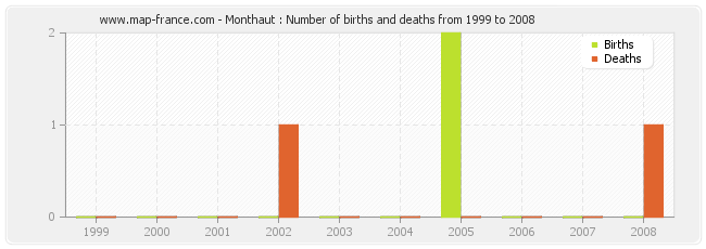 Monthaut : Number of births and deaths from 1999 to 2008