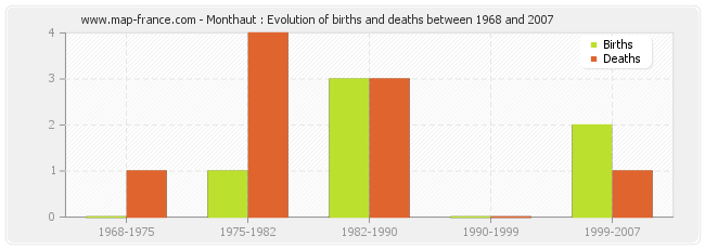 Monthaut : Evolution of births and deaths between 1968 and 2007